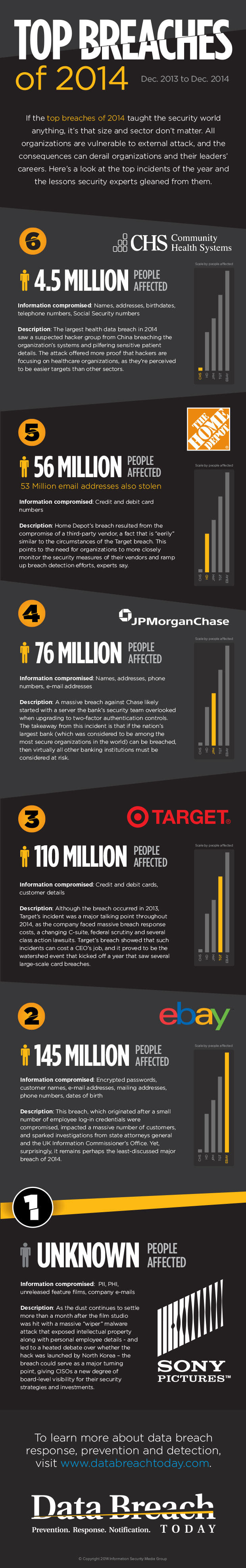 Data protection breaches 2014